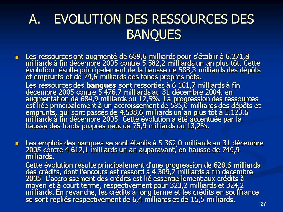 27 A.EVOLUTION DES RESSOURCES DES BANQUES Les ressources ont augmenté de 689,6 milliards pour s'établir à 6.271,8 milliards à fin décembre 2005 contre