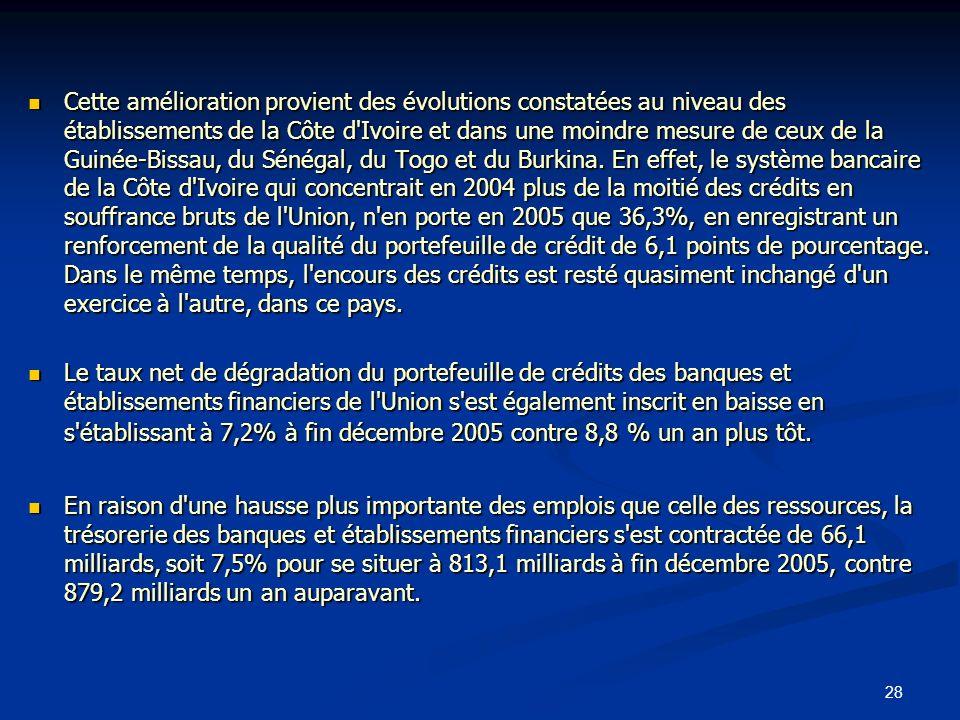 28 Cette amélioration provient des évolutions constatées au niveau des établissements de la Côte d'Ivoire et dans une moindre mesure de ceux de la Gui
