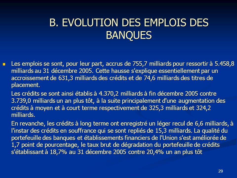 29 B. EVOLUTION DES EMPLOIS DES BANQUES Les emplois se sont, pour leur part, accrus de 755,7 milliards pour ressortir à 5.458,8 milliards au 31 décemb