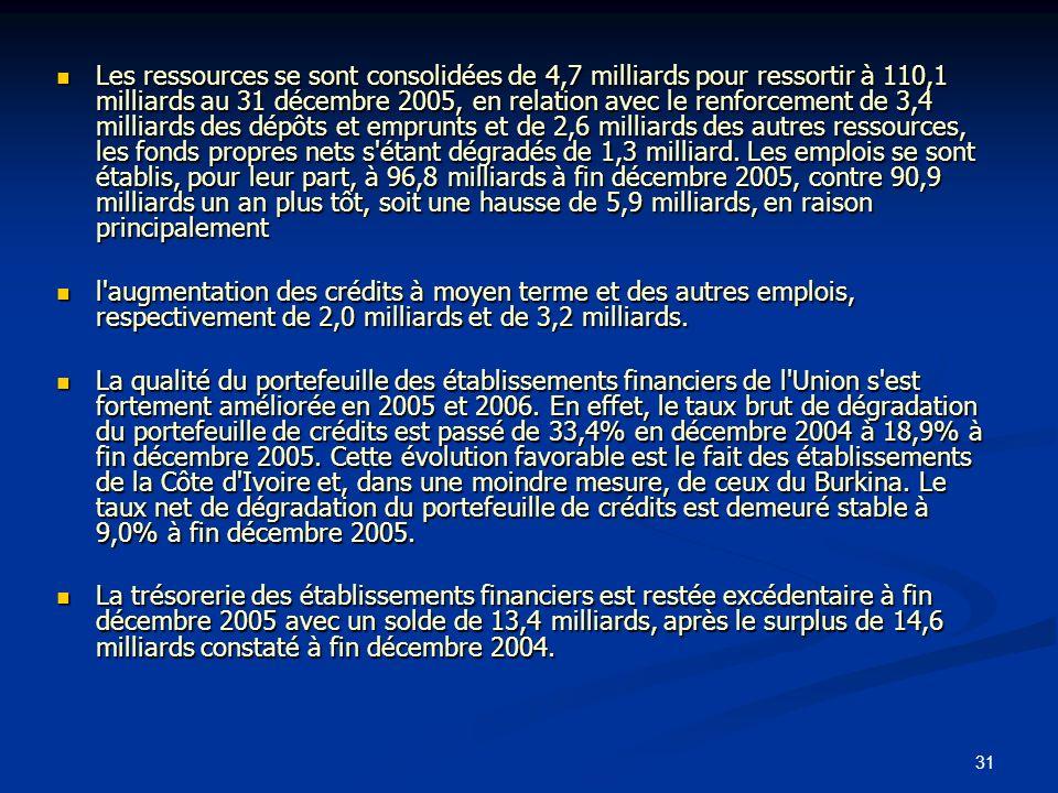 31 Les ressources se sont consolidées de 4,7 milliards pour ressortir à 110,1 milliards au 31 décembre 2005, en relation avec le renforcement de 3,4 m