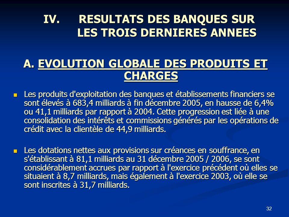 32 IV.RESULTATS DES BANQUES SUR LES TROIS DERNIERES ANNEES A. EVOLUTION GLOBALE DES PRODUITS ET CHARGES Les produits d'exploitation des banques et éta