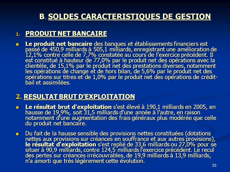 33 B. SOLDES CARACTERISTIQUES DE GESTION 1. PRODUIT NET BANCAIRE Le produit net bancaire des banques et établissements financiers est passé de 450,9 m