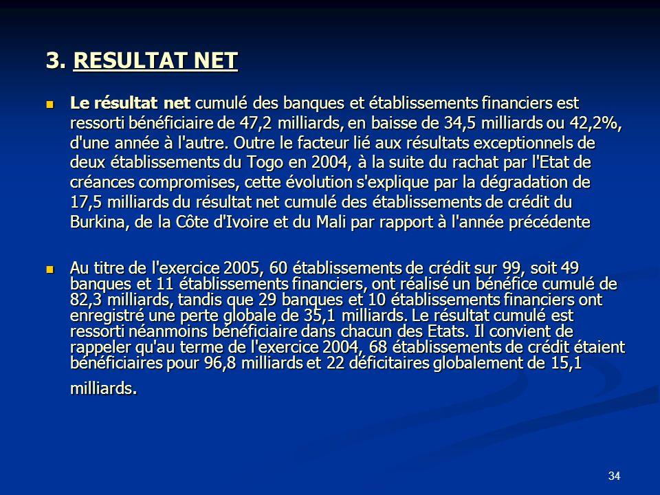 34 3. RESULTAT NET Le résultat net cumulé des banques et établissements financiers est ressorti bénéficiaire de 47,2 milliards, en baisse de 34,5 mill