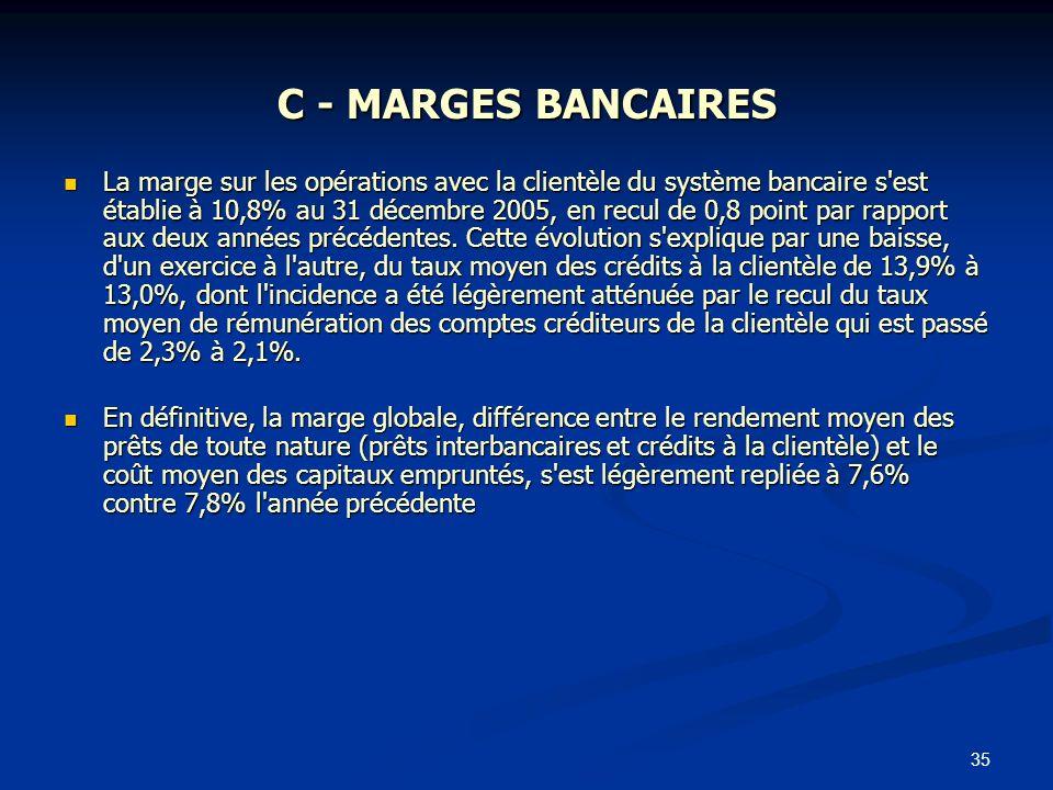 35 C - MARGES BANCAIRES La marge sur les opérations avec la clientèle du système bancaire s'est établie à 10,8% au 31 décembre 2005, en recul de 0,8 p