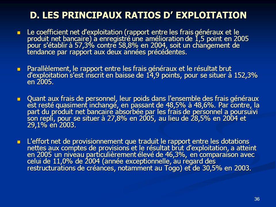 36 D. LES PRINCIPAUX RATIOS D EXPLOITATION Le coefficient net d'exploitation (rapport entre les frais généraux et le produit net bancaire) a enregistr