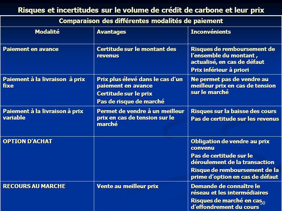 50 Risques et incertitudes sur le volume de crédit de carbone et leur prix Comparaison des différentes modalités de paiement ModalitéAvantagesInconvén