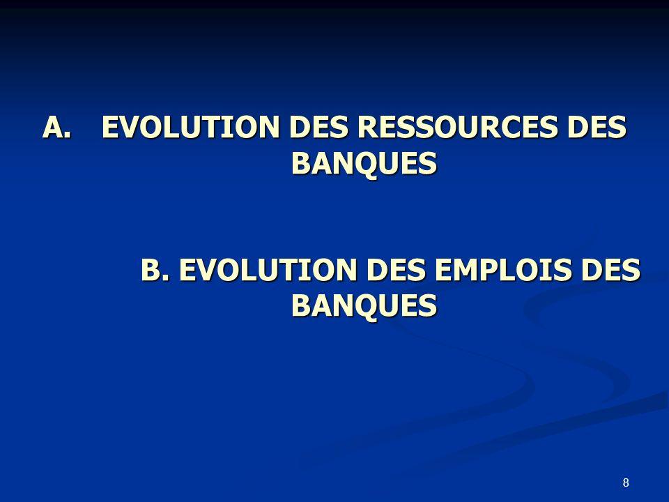 8 A.EVOLUTION DES RESSOURCES DES BANQUES B. EVOLUTION DES EMPLOIS DES BANQUES A.EVOLUTION DES RESSOURCES DES BANQUES B. EVOLUTION DES EMPLOIS DES BANQ