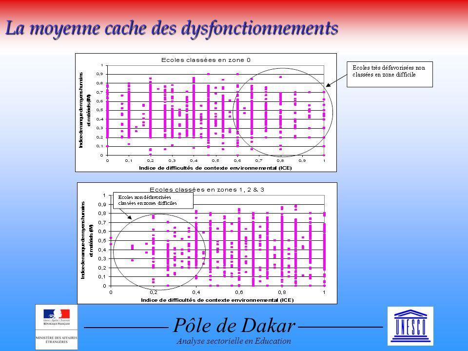 Pôle de Dakar Analyse sectorielle en Education La moyenne cache des dysfonctionnements