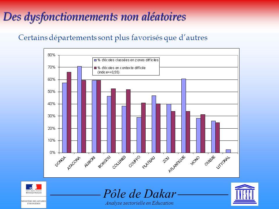 Pôle de Dakar Analyse sectorielle en Education Des dysfonctionnements non aléatoires Certains départements sont plus favorisés que dautres