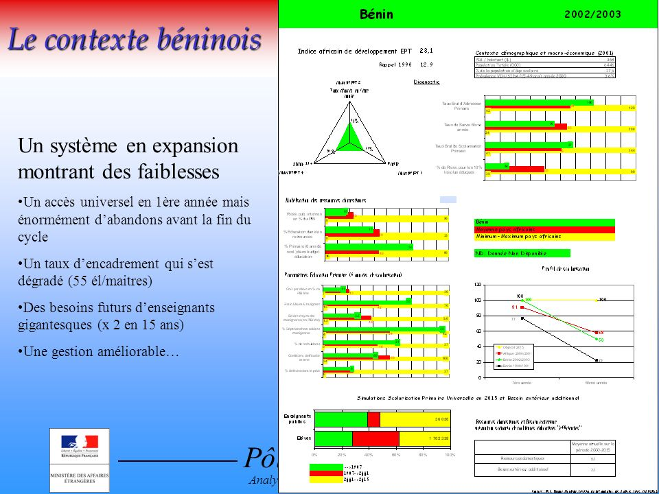 Pôle de Dakar Analyse sectorielle en Education Le contexte béninois Un système en expansion montrant des faiblesses Un accès universel en 1ère année m