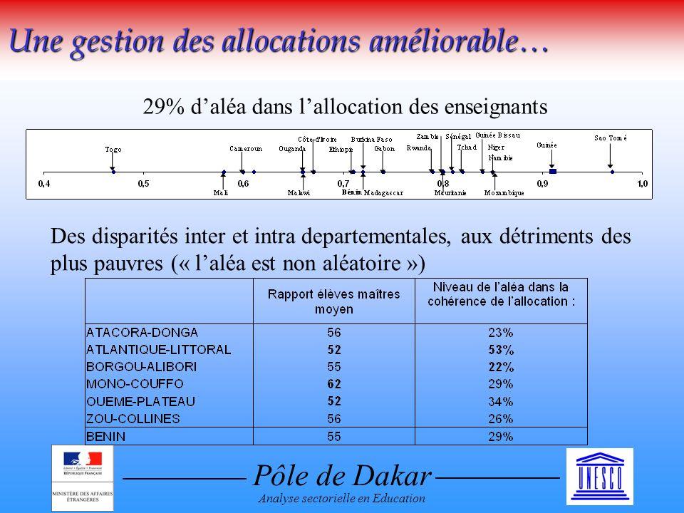 Pôle de Dakar Analyse sectorielle en Education Une gestion des allocations améliorable… 29% daléa dans lallocation des enseignants Des disparités inter et intra departementales, aux détriments des plus pauvres (« laléa est non aléatoire »)