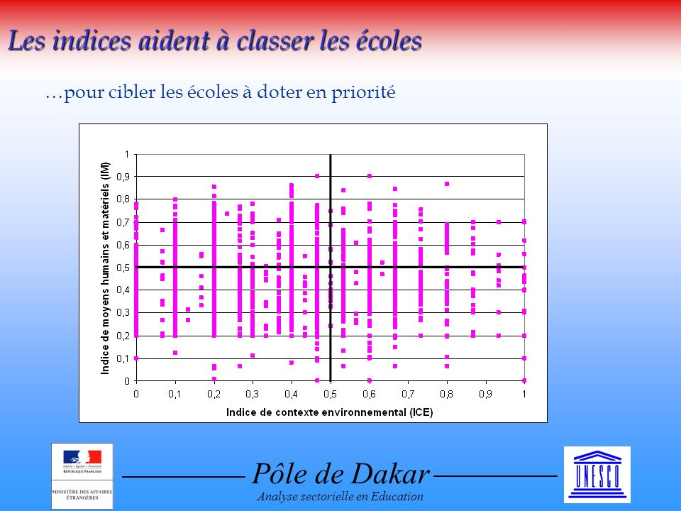 Pôle de Dakar Analyse sectorielle en Education Les indices aident à classer les écoles …pour cibler les écoles à doter en priorité