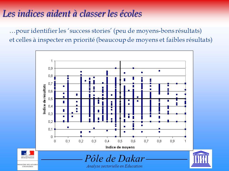 Pôle de Dakar Analyse sectorielle en Education Les indices aident à classer les écoles …pour identifier les success stories (peu de moyens-bons résultats) et celles à inspecter en priorité (beaucoup de moyens et faibles résultats)