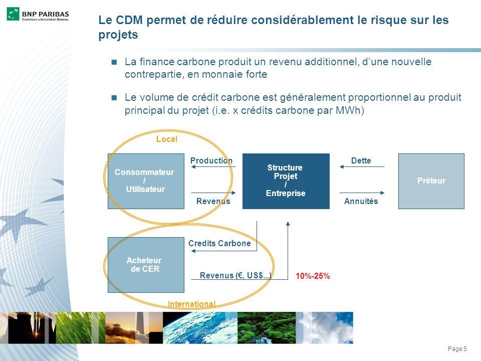 Page 5 Le CDM permet de réduire considérablement le risque sur les projets La finance carbone produit un revenu additionnel, dune nouvelle contrepartie, en monnaie forte Le volume de crédit carbone est généralement proportionnel au produit principal du projet (i.e.