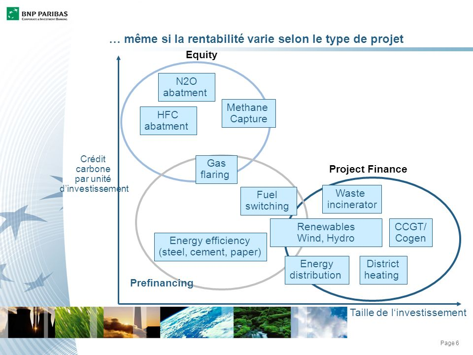 Page 6 … même si la rentabilité varie selon le type de projet Taille de linvestissement Crédit carbone par unité dinvestissement Project Finance Prefinancing Equity Methane Capture N2O abatment Fuel switching Gas flaring District heating Energy distribution CCGT/ Cogen Energy efficiency (steel, cement, paper) HFC abatment Renewables Wind, Hydro Waste incinerator