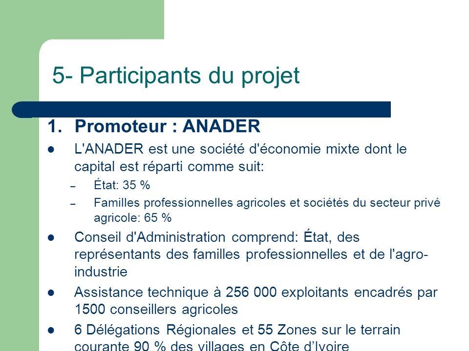 5- Participants du projet 1.Promoteur : ANADER L'ANADER est une société d'économie mixte dont le capital est réparti comme suit: – État: 35 % – Famill