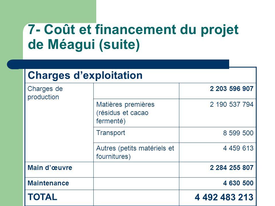 7- Coût et financement du projet de Méagui (suite) Charges dexploitation Charges de production 2 203 596 907 Matières premières (résidus et cacao ferm