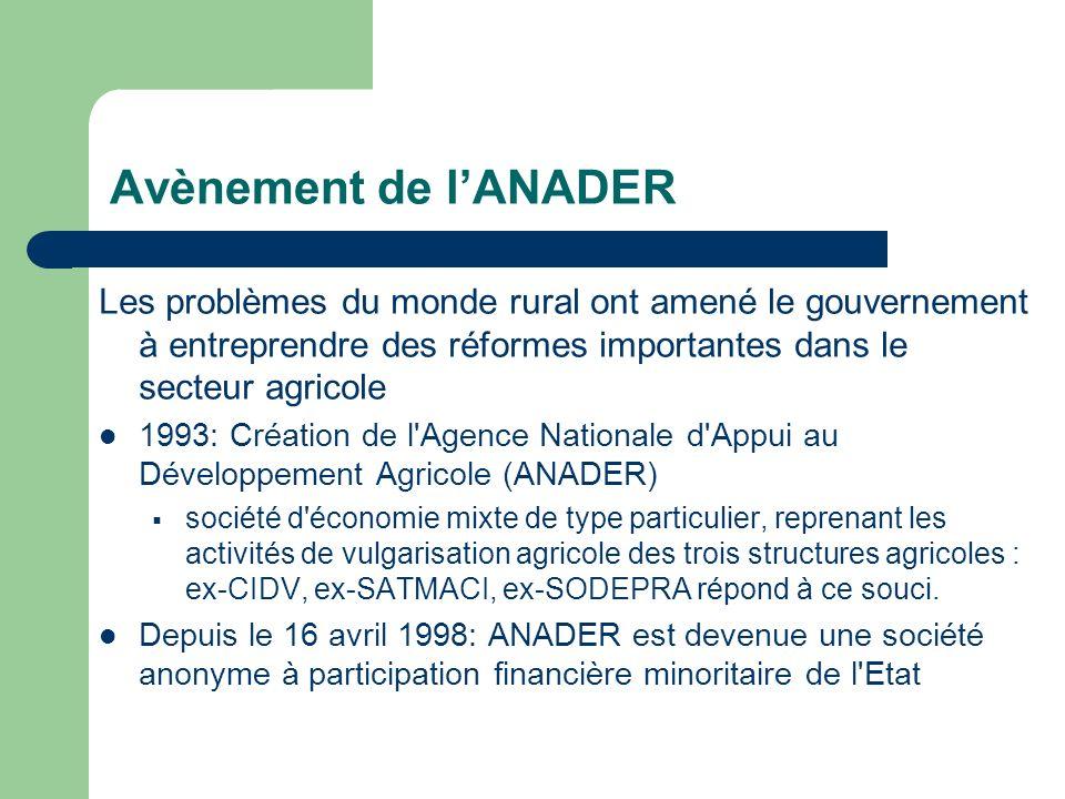 Avènement de lANADER Les problèmes du monde rural ont amené le gouvernement à entreprendre des réformes importantes dans le secteur agricole 1993: Cré