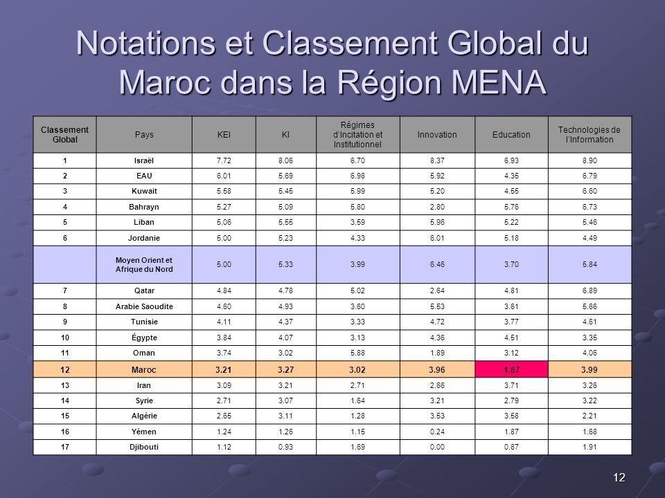 12 Notations et Classement Global du Maroc dans la Région MENA Classement Global PaysKEIKI Régimes dIncitation et Institutionnel InnovationEducation Technologies de lInformation 1Israël7.728.066.708.376.938.90 2EAU6.015.696.985.924.356.79 3Kuwait5.585.455.995.204.556.60 4Bahrayn5.275.095.802.805.766.73 5Liban5.065.553.595.965.225.46 6Jordanie5.005.234.336.015.184.49 Moyen Orient et Afrique du Nord 5.005.333.996.463.705.84 7Qatar4.844.785.022.644.816.89 8Arabie Saoudite4.604.933.605.533.615.66 9Tunisie4.114.373.334.723.774.61 10Égypte3.844.073.134.364.513.35 11Oman3.743.025.881.893.124.06 12Maroc3.213.273.023.961.873.99 13Iran3.093.212.712.663.713.26 14Syrie2.713.071.643.212.793.22 15Algérie2.653.111.283.533.582.21 16Yémen1.241.261.150.241.871.68 17Djibouti1.120.931.690.000.871.91