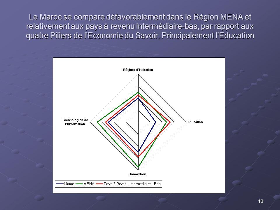 13 Le Maroc se compare défavorablement dans le Région MENA et relativement aux pays à revenu intermédiaire-bas, par rapport aux quatre Piliers de lEconomie du Savoir, Principalement lEducation