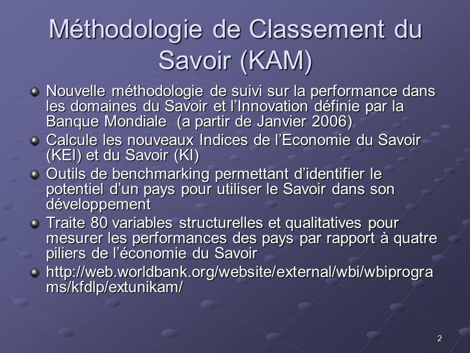 2 Méthodologie de Classement du Savoir (KAM) Nouvelle méthodologie de suivi sur la performance dans les domaines du Savoir et lInnovation définie par la Banque Mondiale (a partir de Janvier 2006) Calcule les nouveaux Indices de lEconomie du Savoir (KEI) et du Savoir (KI) Outils de benchmarking permettant didentifier le potentiel dun pays pour utiliser le Savoir dans son développement Traite 80 variables structurelles et qualitatives pour mesurer les performances des pays par rapport à quatre piliers de léconomie du Savoir http://web.worldbank.org/website/external/wbi/wbiprogra ms/kfdlp/extunikam/