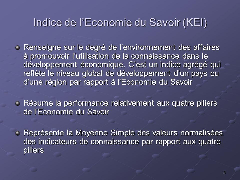 5 Indice de lEconomie du Savoir (KEI) Renseigne sur le degré de lenvironnement des affaires à promouvoir lutilisation de la connaissance dans le dével