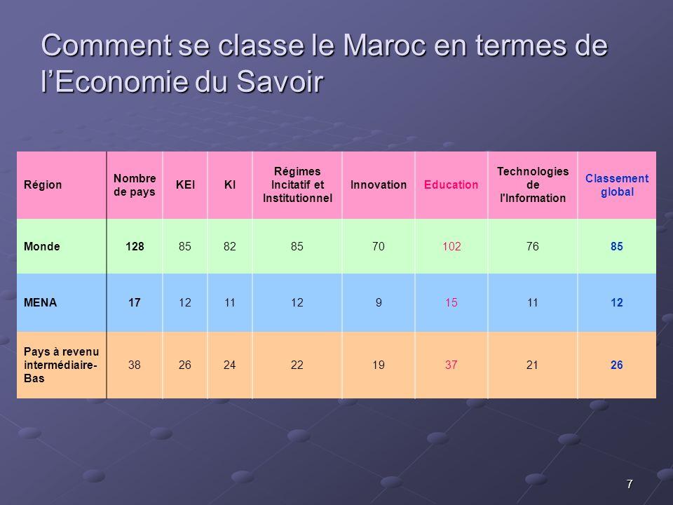 7 Comment se classe le Maroc en termes de lEconomie du Savoir Région Nombre de pays KEIKI Régimes Incitatif et Institutionnel InnovationEducation Tech