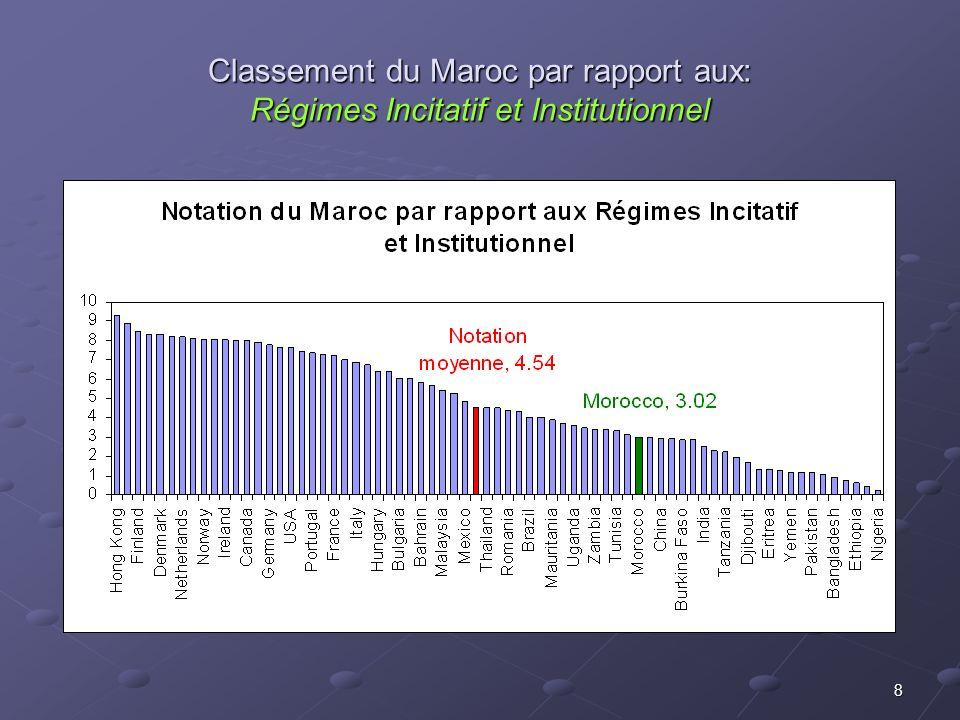 8 Classement du Maroc par rapport aux: Régimes Incitatif et Institutionnel