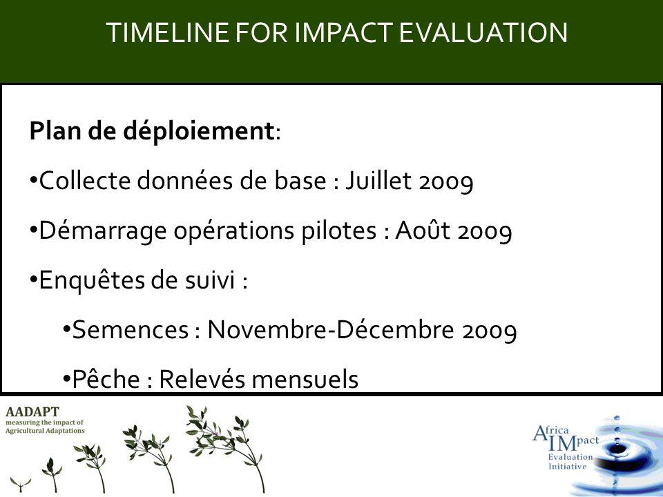 Title Plan de déploiement: Collecte données de base : Juillet 2009 Démarrage opérations pilotes : Août 2009 Enquêtes de suivi : Semences : Novembre-Dé