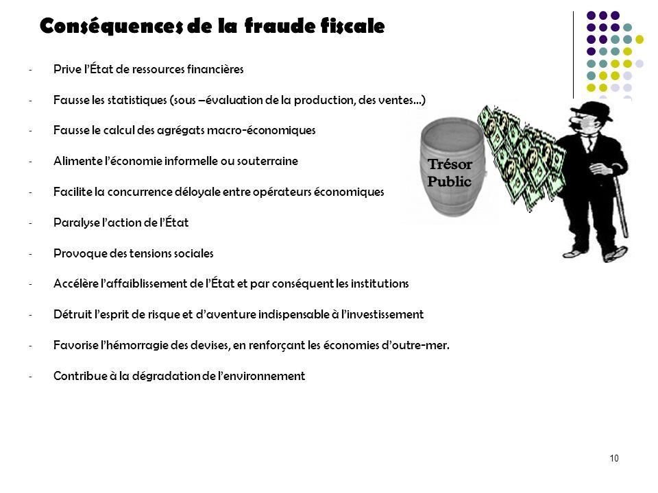 10 Conséquences de la fraude fiscale - Prive lÉtat de ressources financières - Fausse les statistiques (sous –évaluation de la production, des ventes…
