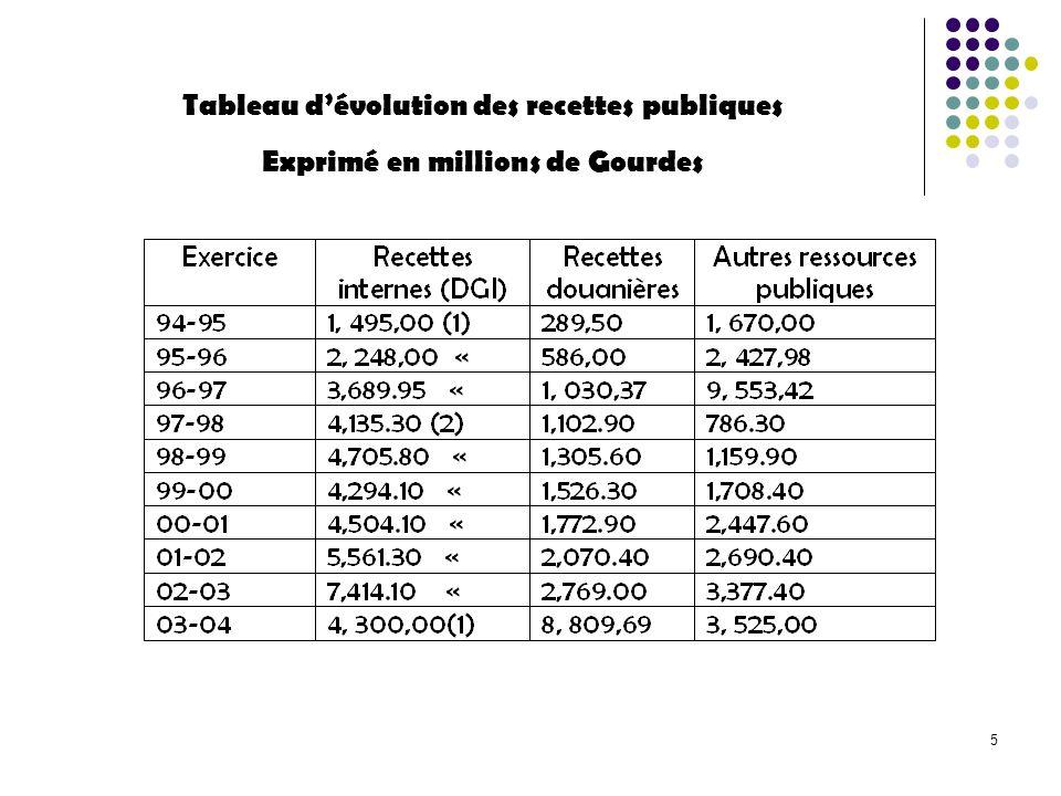 5 Tableau dévolution des recettes publiques Exprimé en millions de Gourdes