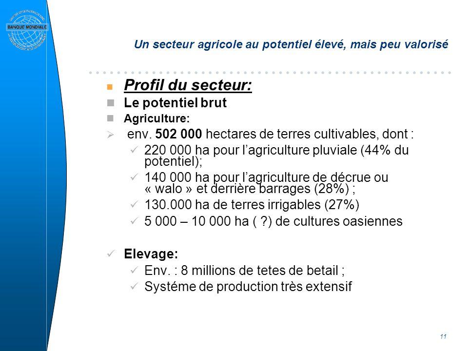 11 Un secteur agricole au potentiel élevé, mais peu valorisé n Profil du secteur: Le potentiel brut Agriculture: env. 502 000 hectares de terres culti