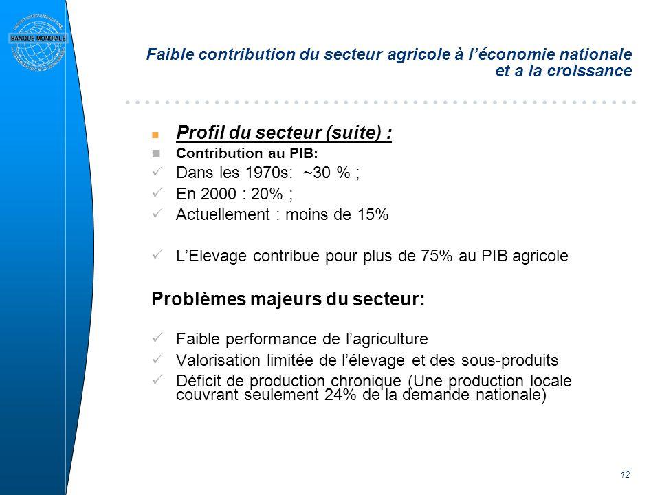 12 Faible contribution du secteur agricole à léconomie nationale et a la croissance n Profil du secteur (suite) : Contribution au PIB: Dans les 1970s: ~30 % ; En 2000 : 20% ; Actuellement : moins de 15% LElevage contribue pour plus de 75% au PIB agricole Problèmes majeurs du secteur: Faible performance de lagriculture Valorisation limitée de lélevage et des sous-produits Déficit de production chronique (Une production locale couvrant seulement 24% de la demande nationale)