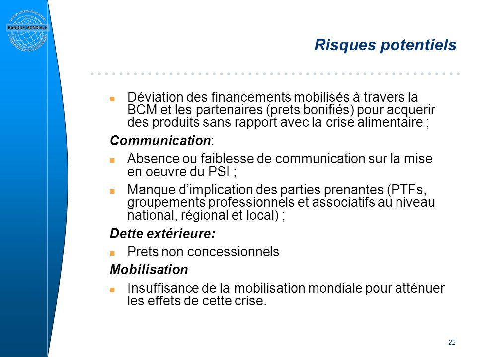22 Risques potentiels n Déviation des financements mobilisés à travers la BCM et les partenaires (prets bonifiés) pour acquerir des produits sans rapp