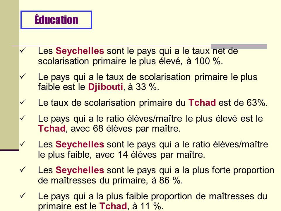Les Seychelles sont le pays qui a le taux net de scolarisation primaire le plus élevé, à 100 %.