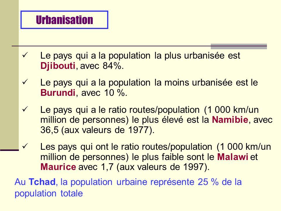 Le pays qui a la population la plus urbanisée est Djibouti, avec 84%.