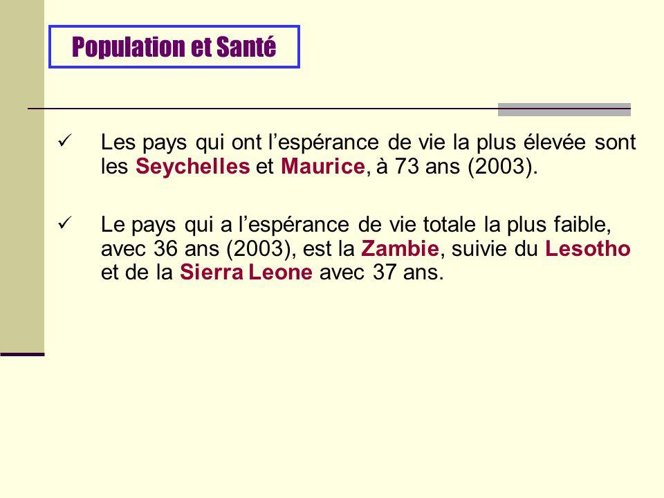 Les pays qui ont lespérance de vie la plus élevée sont les Seychelles et Maurice, à 73 ans (2003).