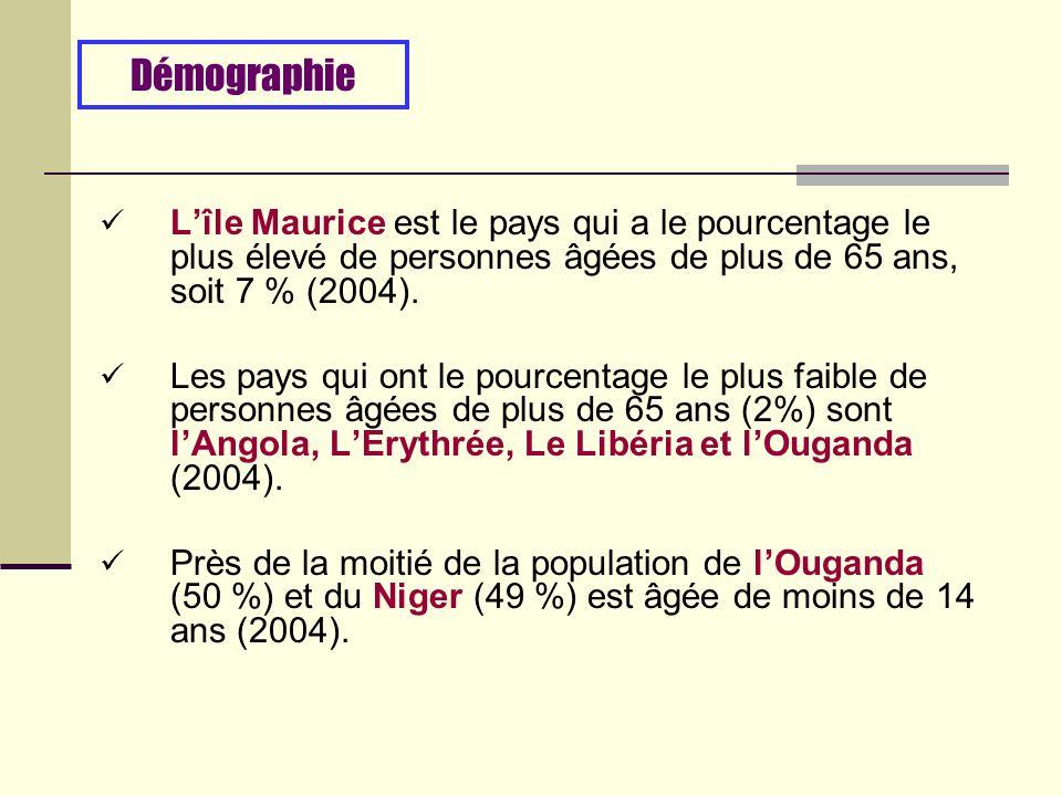 Lîle Maurice est le pays qui a le pourcentage le plus élevé de personnes âgées de plus de 65 ans, soit 7 % (2004).