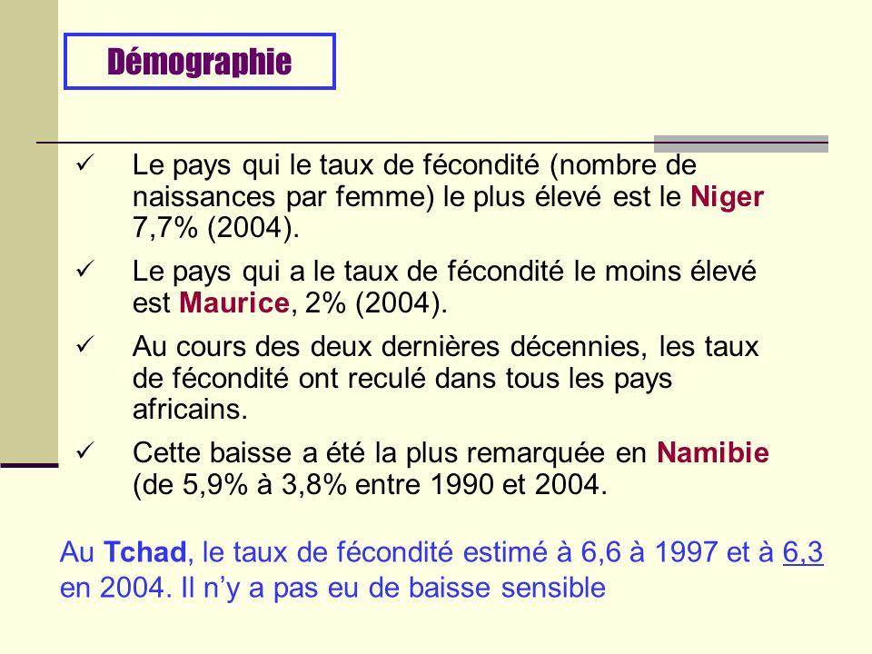 Le pays qui le taux de fécondité (nombre de naissances par femme) le plus élevé est le Niger 7,7% (2004).