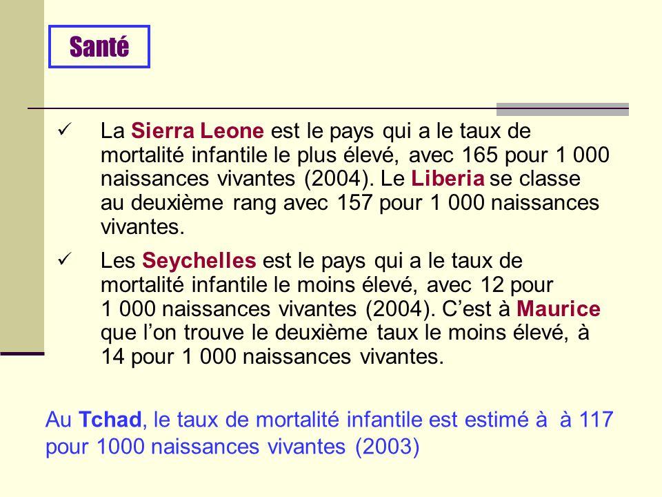 La Sierra Leone est le pays qui a le taux de mortalité infantile le plus élevé, avec 165 pour 1 000 naissances vivantes (2004).