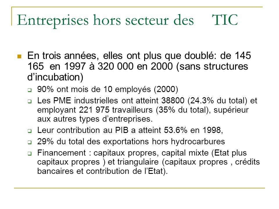 Entreprises hors secteur des TIC En trois années, elles ont plus que doublé: de 145 165 en 1997 à 320 000 en 2000 (sans structures dincubation) 90% on