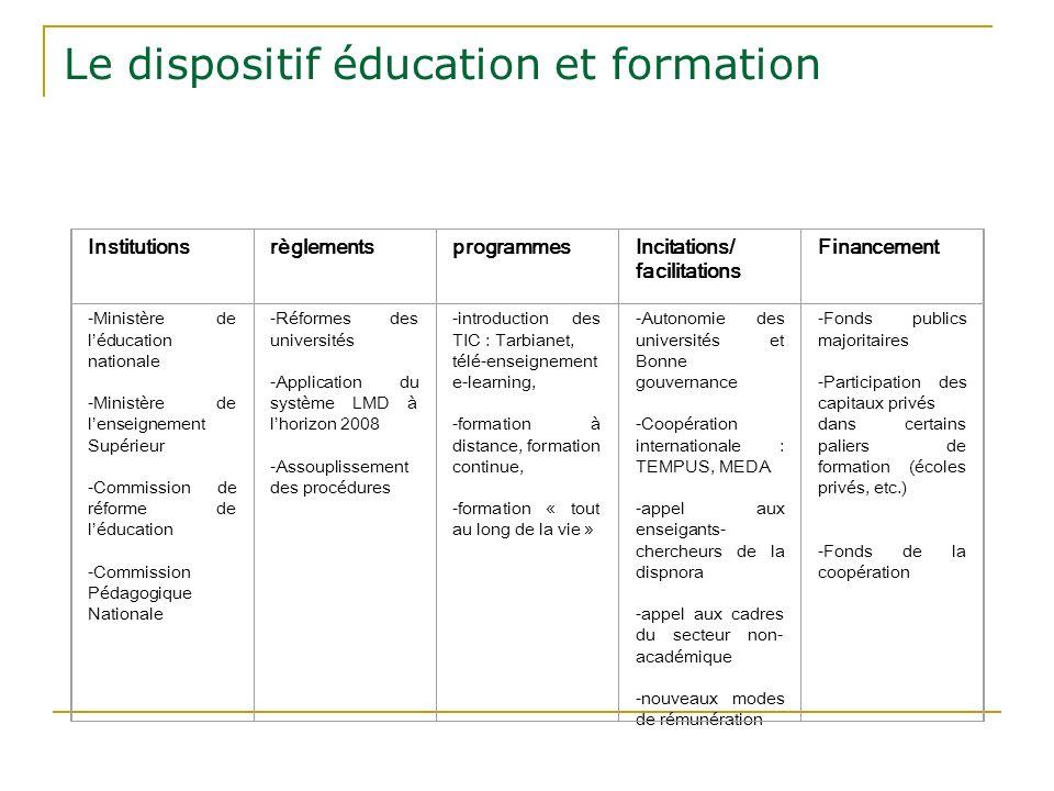 Le dispositif éducation et formation InstitutionsrèglementsprogrammesIncitations/ facilitations Financement -Ministère de léducation nationale -Minist