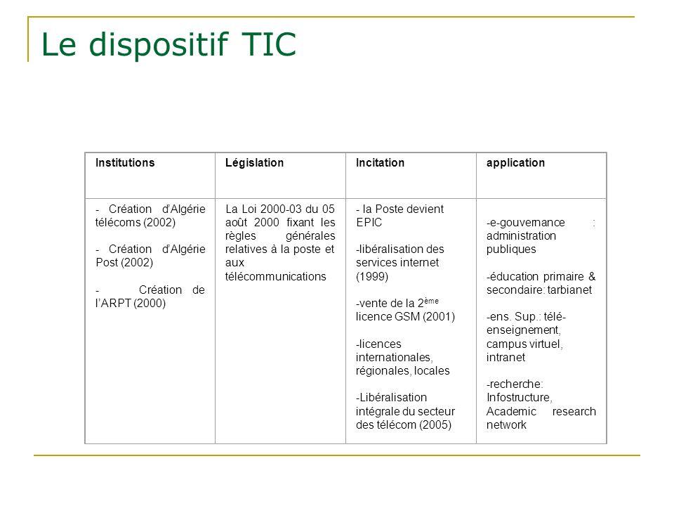 Le dispositif TIC InstitutionsLégislationIncitationapplication - Création dAlgérie télécoms (2002) - Création dAlgérie Post (2002) - Création de lARPT