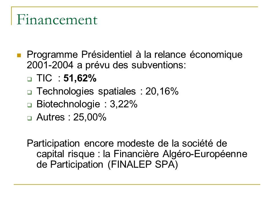 Financement Programme Présidentiel à la relance économique 2001-2004 a prévu des subventions: TIC : 51,62% Technologies spatiales : 20,16% Biotechnolo