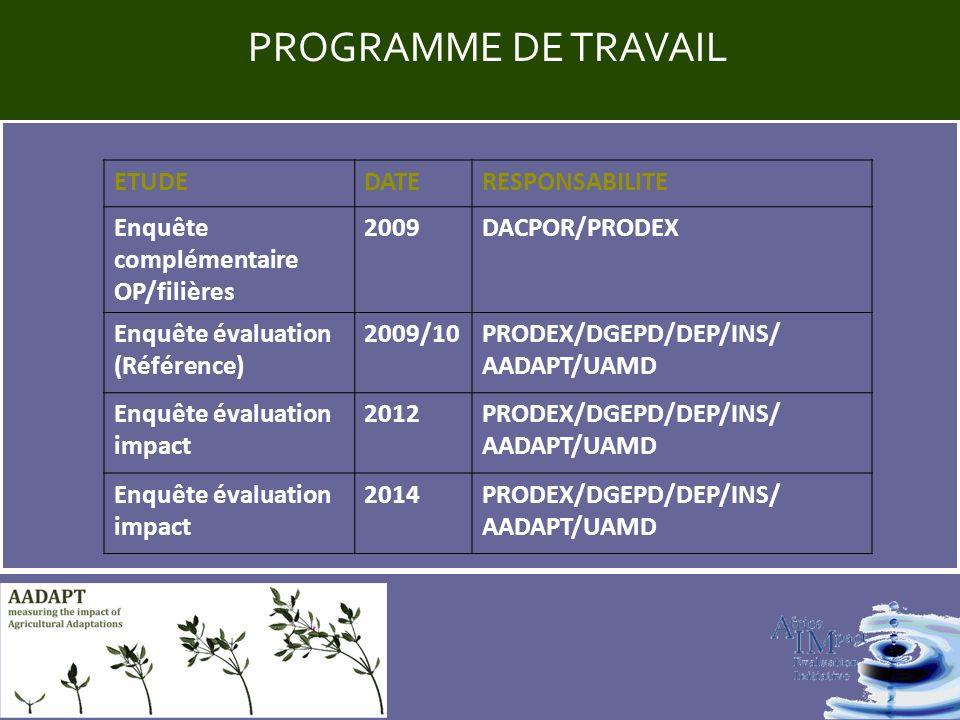 Title PROGRAMME DE TRAVAIL ETUDEDATERESPONSABILITE Enquête complémentaire OP/filières 2009DACPOR/PRODEX Enquête évaluation (Référence) 2009/10PRODEX/DGEPD/DEP/INS/ AADAPT/UAMD Enquête évaluation impact 2012PRODEX/DGEPD/DEP/INS/ AADAPT/UAMD Enquête évaluation impact 2014PRODEX/DGEPD/DEP/INS/ AADAPT/UAMD