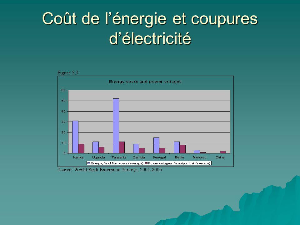 Coût de lénergie et coupures délectricité