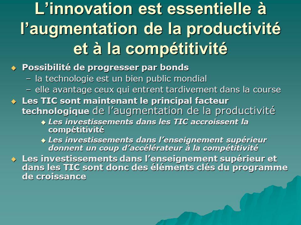 Linnovation est essentielle à laugmentation de la productivité et à la compétitivité Possibilité de progresser par bonds Possibilité de progresser par bonds –la technologie est un bien public mondial –elle avantage ceux qui entrent tardivement dans la course Les TIC sont maintenant le principal facteur technologique de laugmentation de la productivité Les TIC sont maintenant le principal facteur technologique de laugmentation de la productivité Les investissements dans les TIC accroissent la compétitivité Les investissements dans les TIC accroissent la compétitivité Les investissements dans lenseignement supérieur donnent un coup daccélérateur à la compétitivité Les investissements dans lenseignement supérieur donnent un coup daccélérateur à la compétitivité Les investissements dans lenseignement supérieur et dans les TIC sont donc des éléments clés du programme de croissance Les investissements dans lenseignement supérieur et dans les TIC sont donc des éléments clés du programme de croissance
