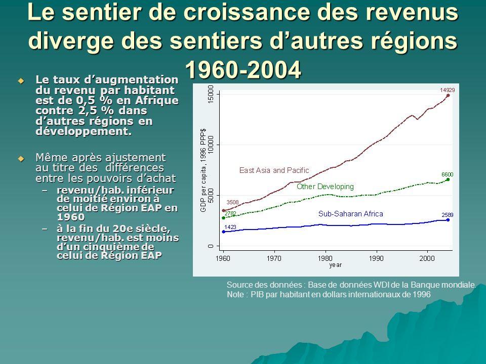 Les pays africains nont pas participé à la croissance mondiale pendant vingt ans Sentier de croissance 1960-2004