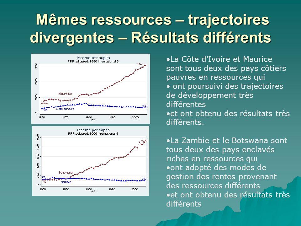Des trajectoires de croissance et des résultats contrastés : 1960-2004 Des trajectoires de croissance et des résultats contrastés : 1960-2004 Dans neuf pays, le revenu par habitant en 2004< au revenu/hab.
