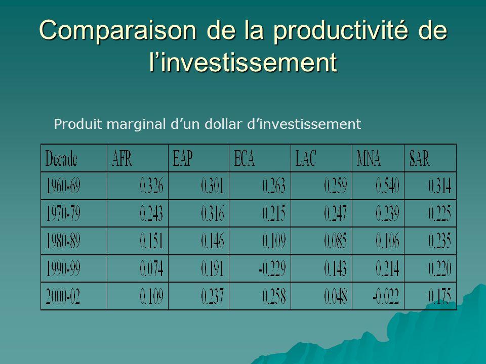 Comparaison de la productivité de linvestissement Produit marginal dun dollar dinvestissement